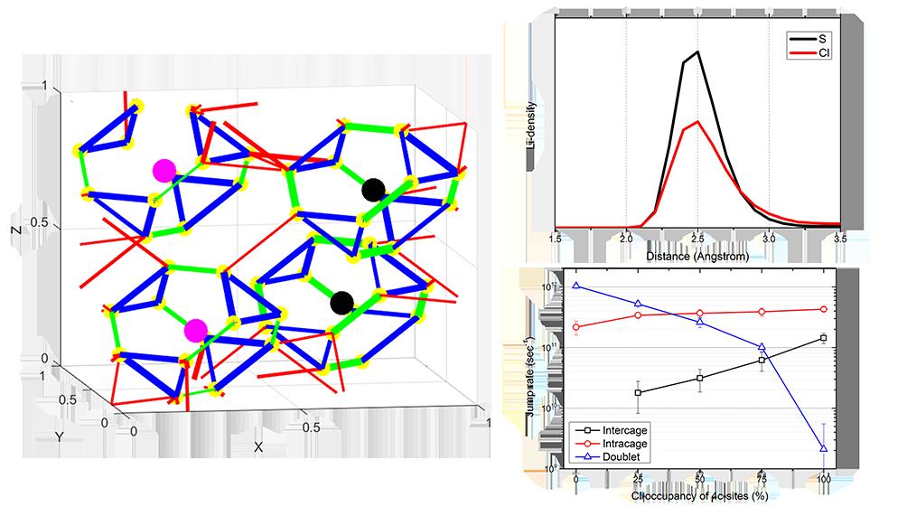 Increasing Li-ion conductivity in argyrodite solid
